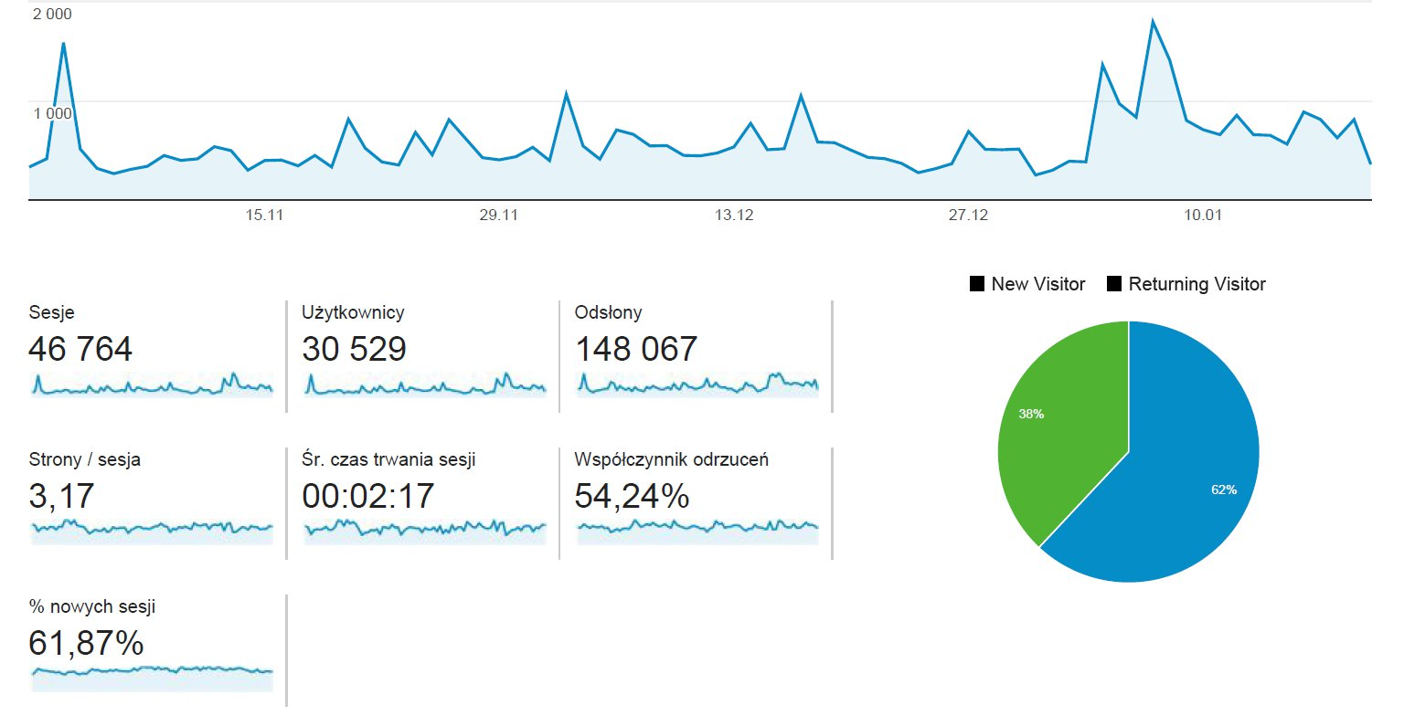 analityka 2016 -2