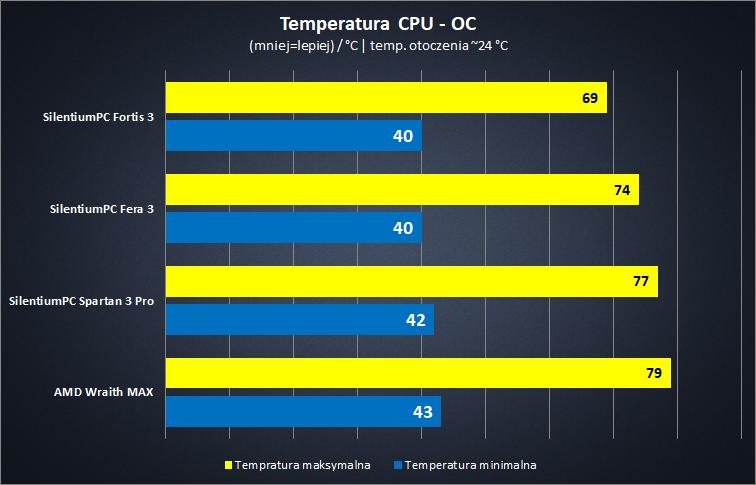 Poradnik chłodzenie - temperatury OC